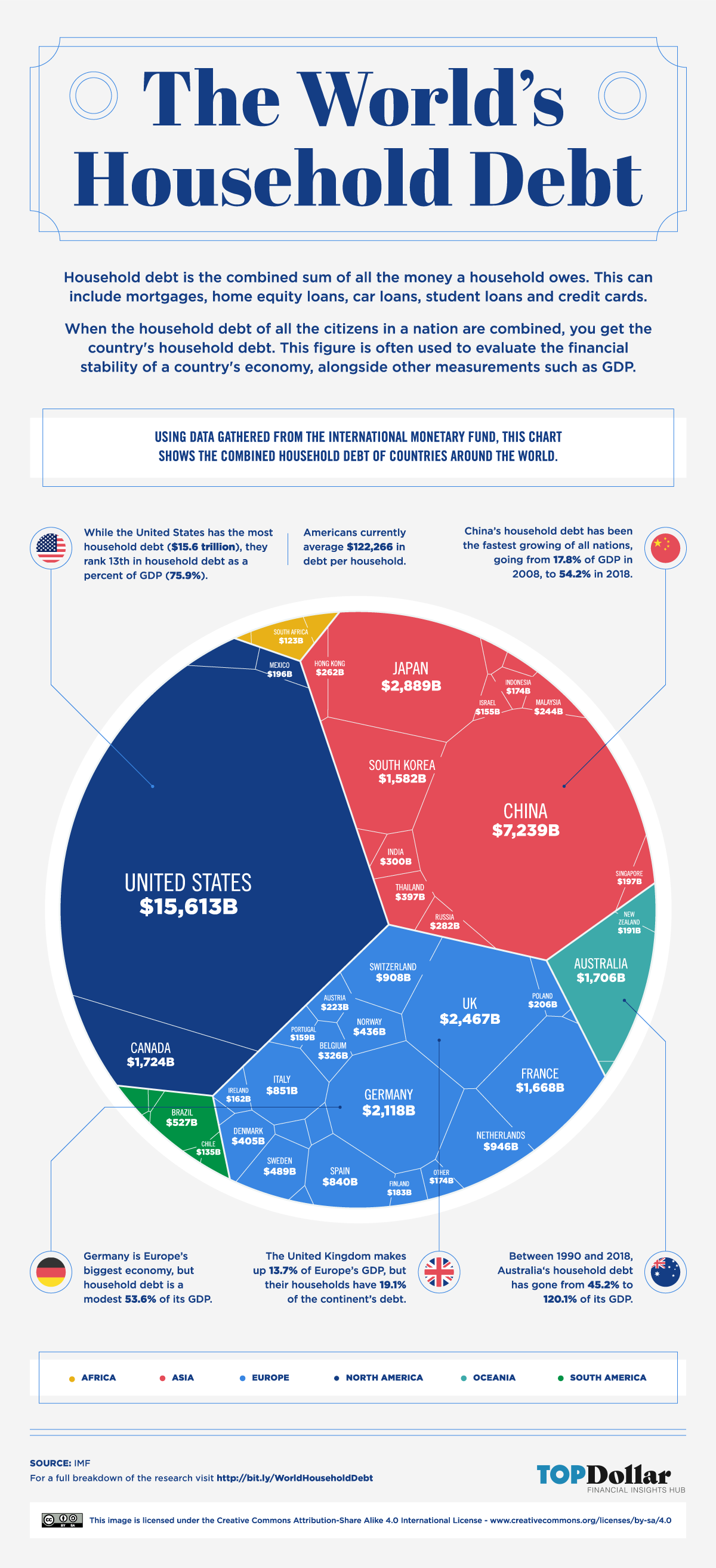 Voronoi Diagram - The World's Household Debt
