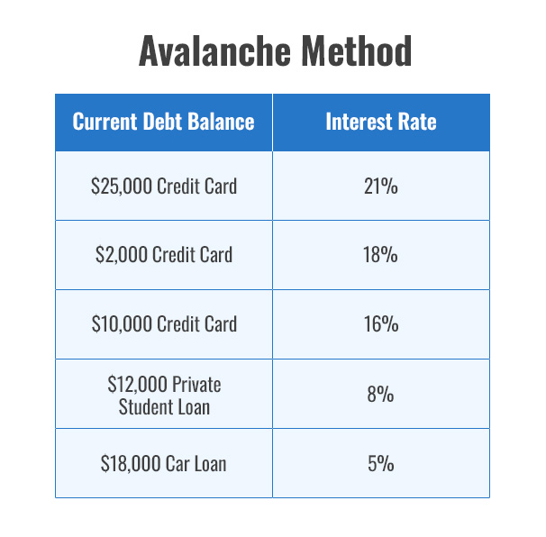 Avalanche Method  $25,000 Credit Card - 21% $2,000 Credit Card - 18% $10,000 Credit Card - 16% $12,000 Private Student Loan - 8% $18,000 Car Loan - 5%