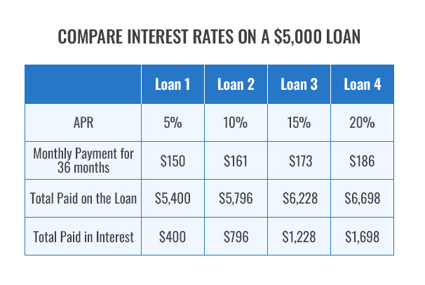 Compare Interest Rates on a Loan