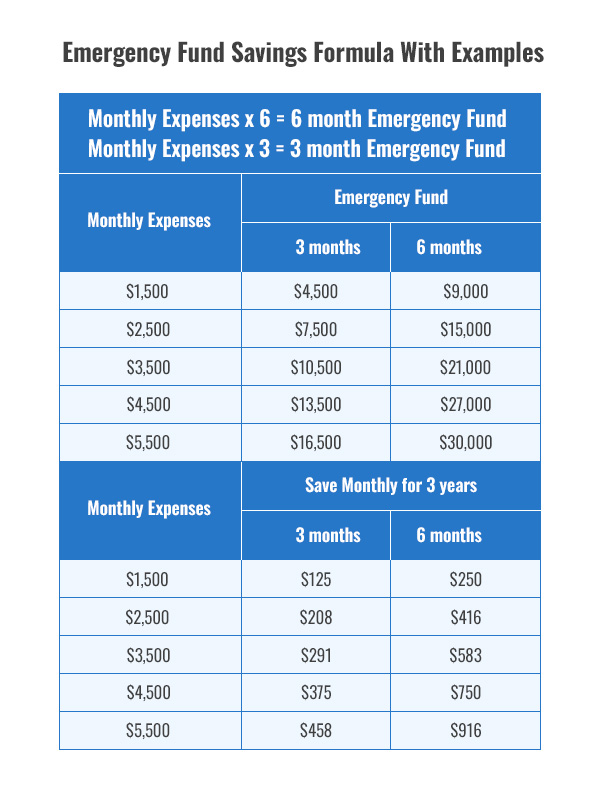 Emergency Fund Savings Formula With Examples