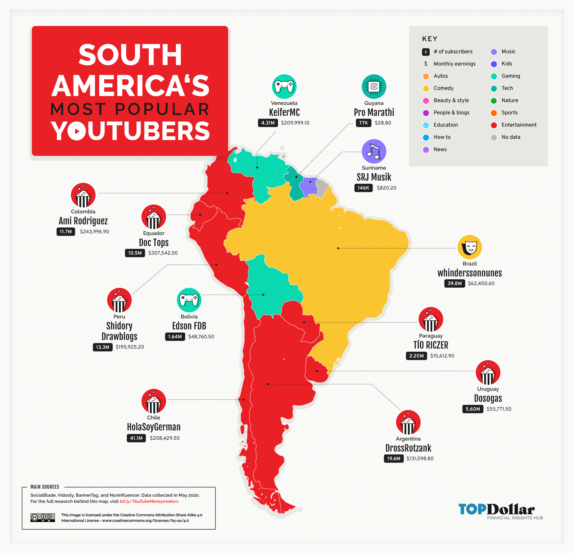 South America's Most Popular YouTubers