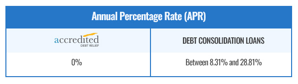 Annual Percentage Rate Comparison - Accredited Debt Relief vs. Debt Consolidation Loans