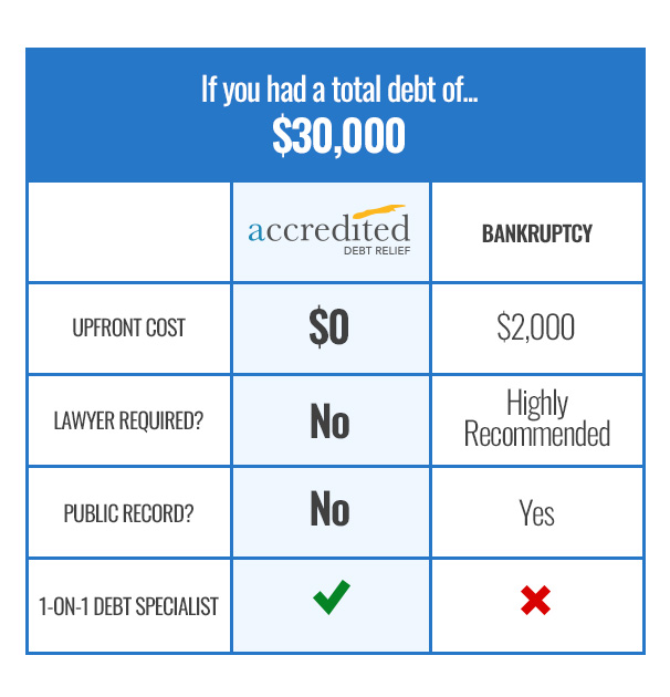 Comparison Chart - Accredited Debt Relief vs. Bankruptcy