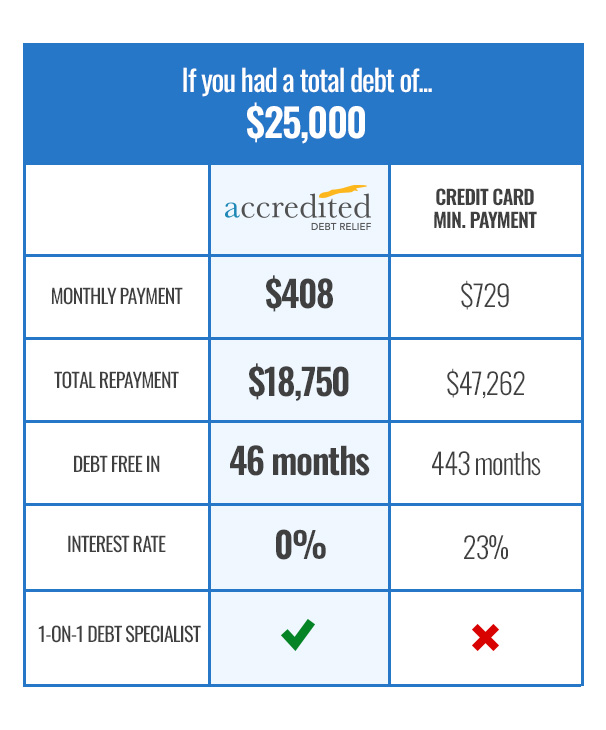 Comparison Chart Accredited Debt Relief vs. Minimum Payments