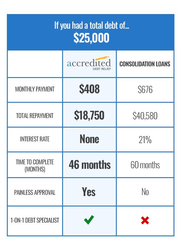 Comparison Chart: Debt Settlement vs. Debt Consolidation Loan