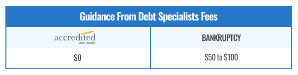 Settlement vs. Bankruptcy Guidance from Specialist Fees