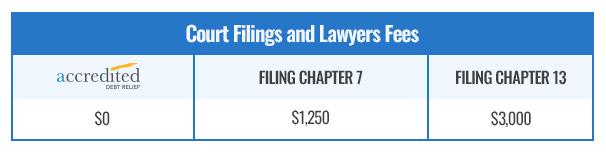 Settlement vs. Bankruptcy Lawyer Fees