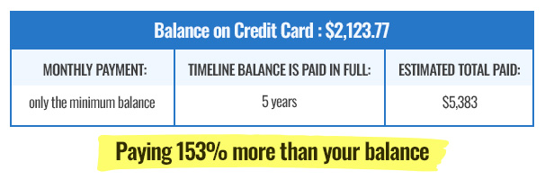 Credit Card Balance Example - Minimum Monthly Payments