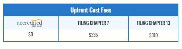 Upfront Fees Settlement vs. Bankruptcy