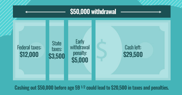 Early Withdrawal Example
