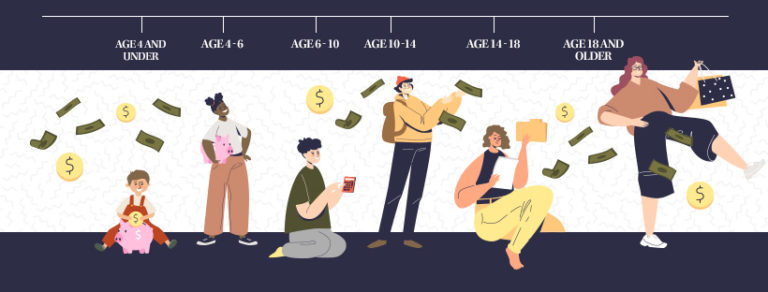 How to Teach Your Child About Money at Every Age