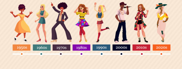 Money Trends by Decade: 1950s to 2020s