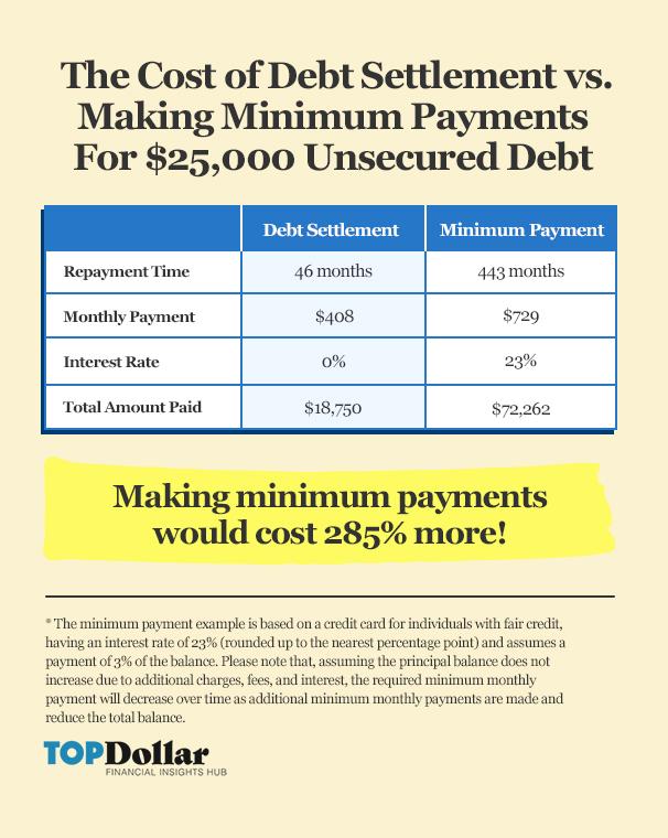 Debt Settlement vs. Minimum Payments Table