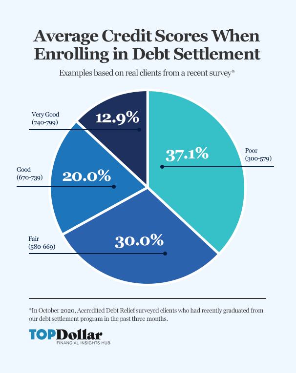 Starting Credit Score Debt Settlement