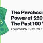 Purchasing Power of $20 Blog