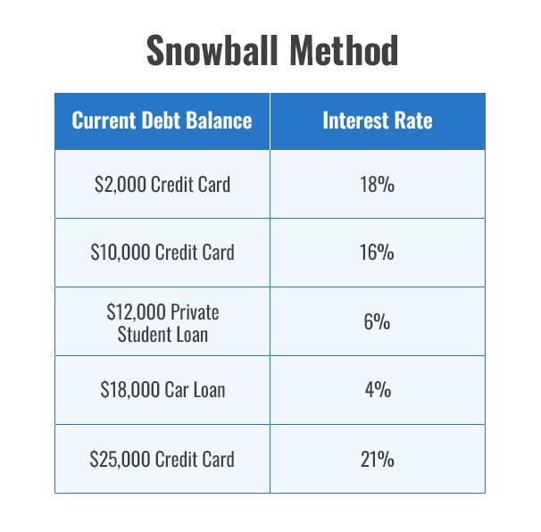 Snowball Method  $2,000 Credit Card - 18% $10,000 Credit Card - 16% $12,000 Private Student Loan - 6% $18,000 Car Loan - 4% $25,000 Credit Card - 21%